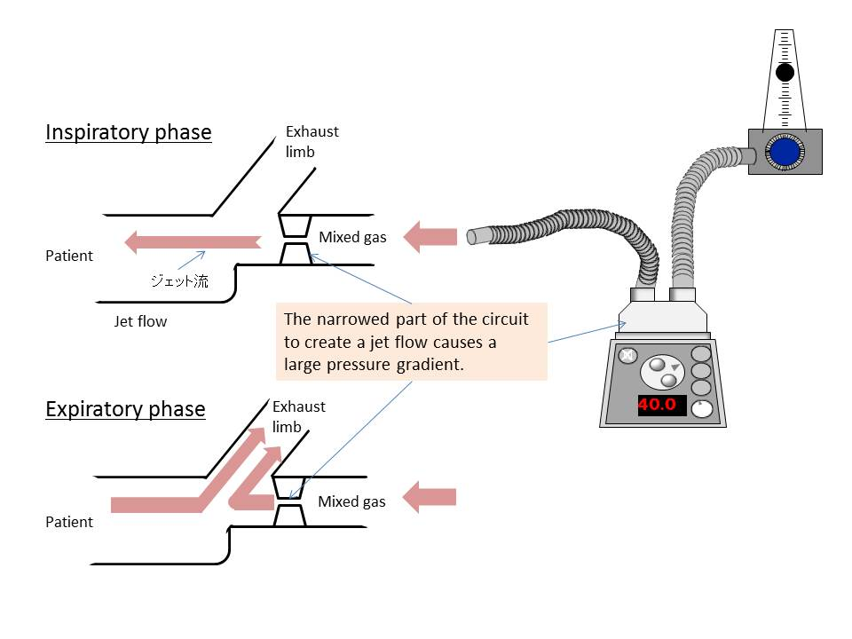 Fig.7 Mechanism of the pressure increase in the water feeding chamber during DPAP