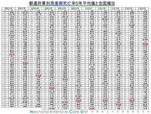 周産期死亡率5年平均値 (Custom)