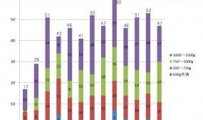 極低出生体重児入院数推移