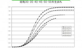 年齢別累積出生率 (Medium)