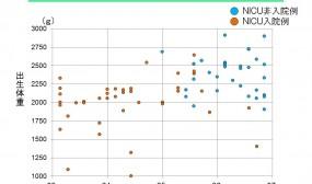 この図はNICUに入院した児と入院しなかった児の在胎週数と出生体重の関係を見たものです。NICUへの入院適応は施設間の差が激しいですが、当院の場合は比較的体重の小さな赤ちゃんでも全身状態が良ければ産科病棟での管理としている場合が多いのが特徴です。