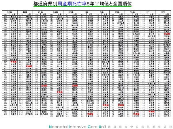 都道府県別周産期死亡率5年平均値と全国順位 (Custom)