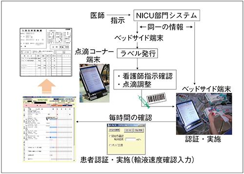 図3 NICU部門システムによる患者認証の流れ(点滴・注射)