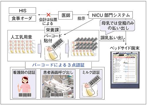 図4 NICU部門システムによる患者認証の流れ(栄養)