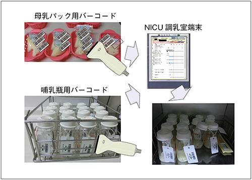 図5 母乳パックと空瓶の照合