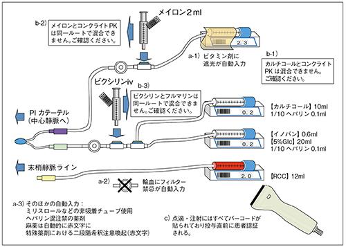図6 NICU部門システムにおける医療安全機能の例 a-1~3):指示入力支援機能 b-1~3):指示入力制限機能 c):患者認証機能