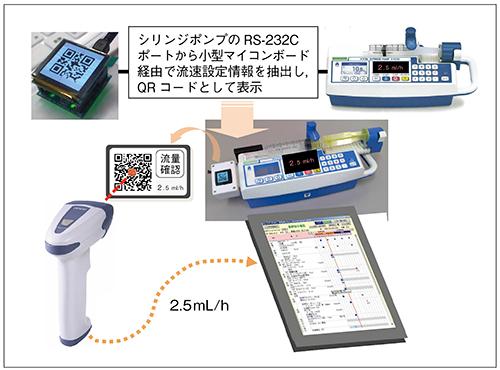 図8 シリンジポンプからの流量情報認証システムの概要