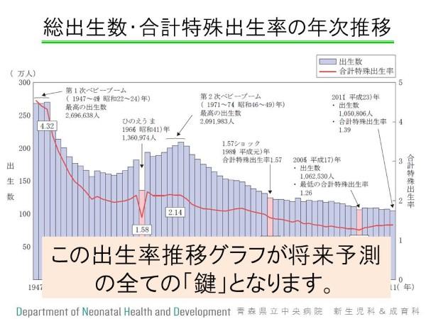 出生率グラフ (Custom)